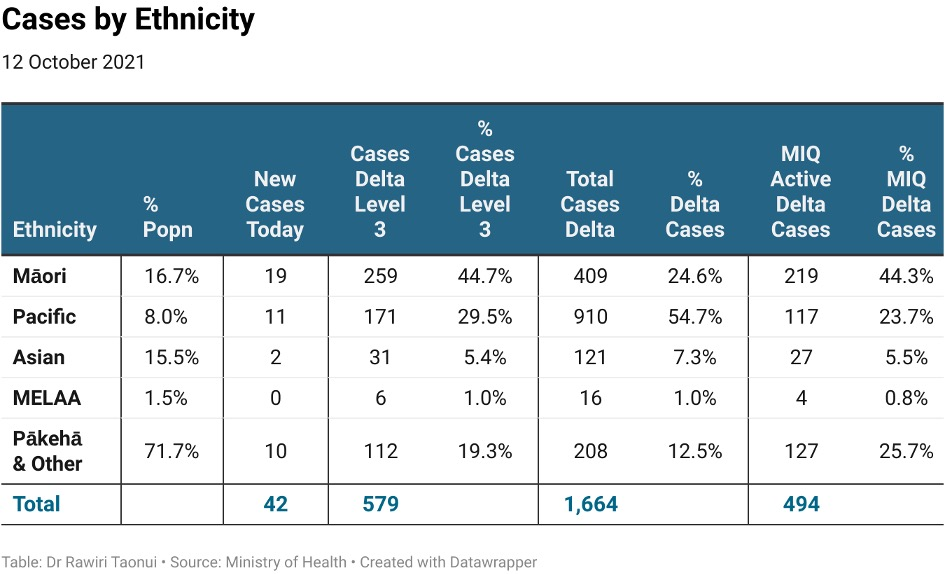 Cases by Ethnicity published 13/10/2021