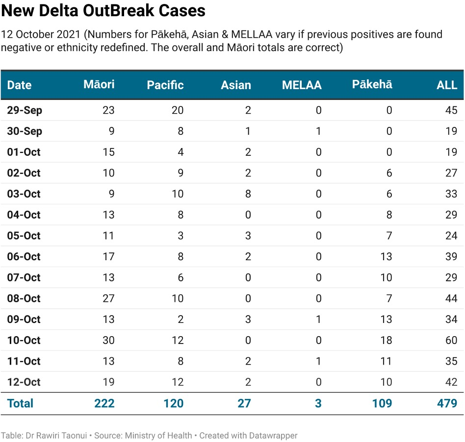 New Delta outbreak chart published 13102021