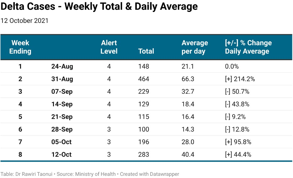 Delta cases Weekly Total Daily Average published 13102021