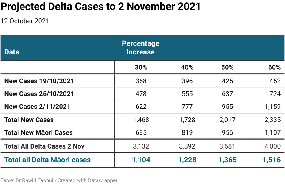 Projected Delta Cases to November 2 published 13102021