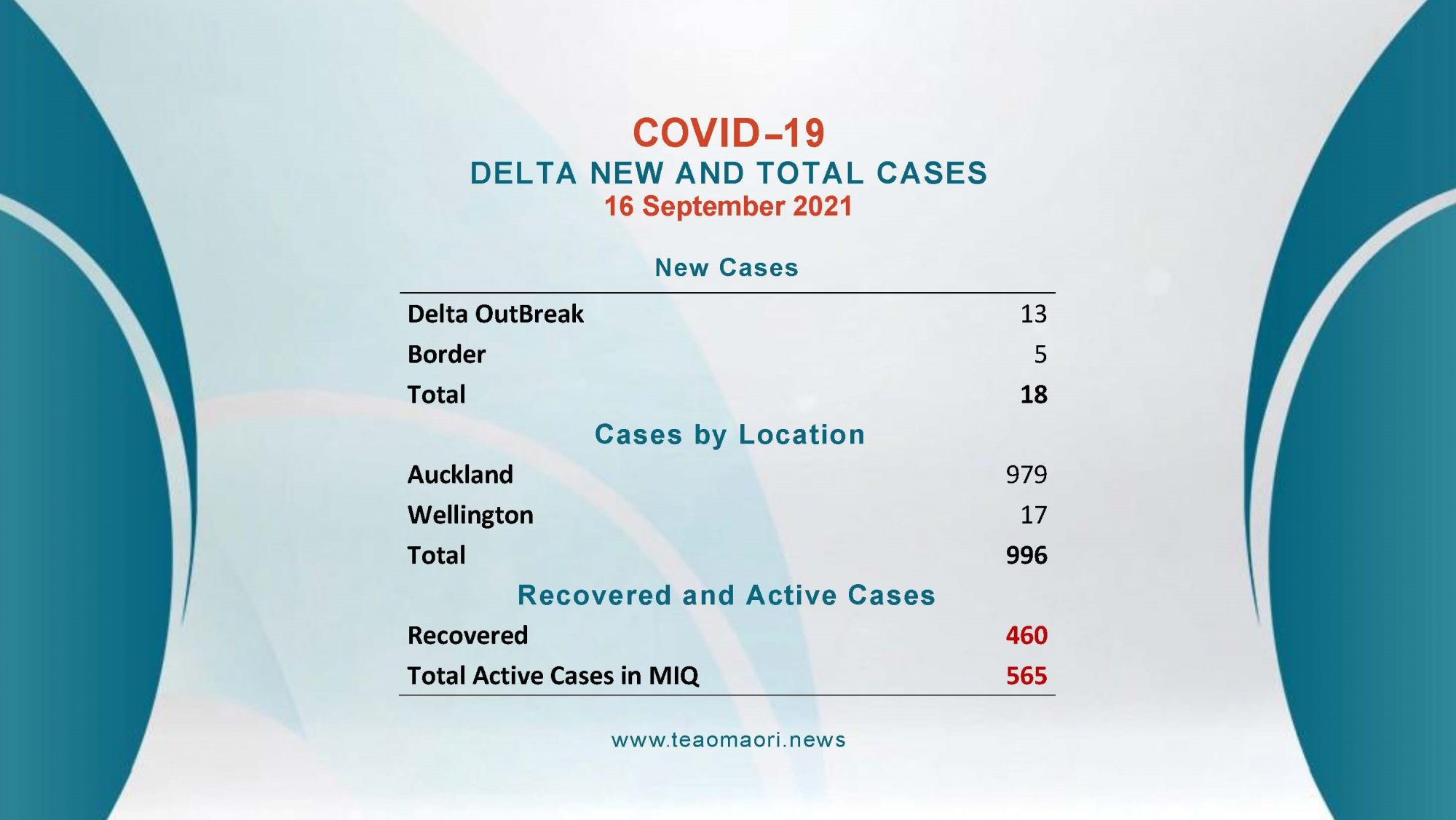 Total Cases 17092021