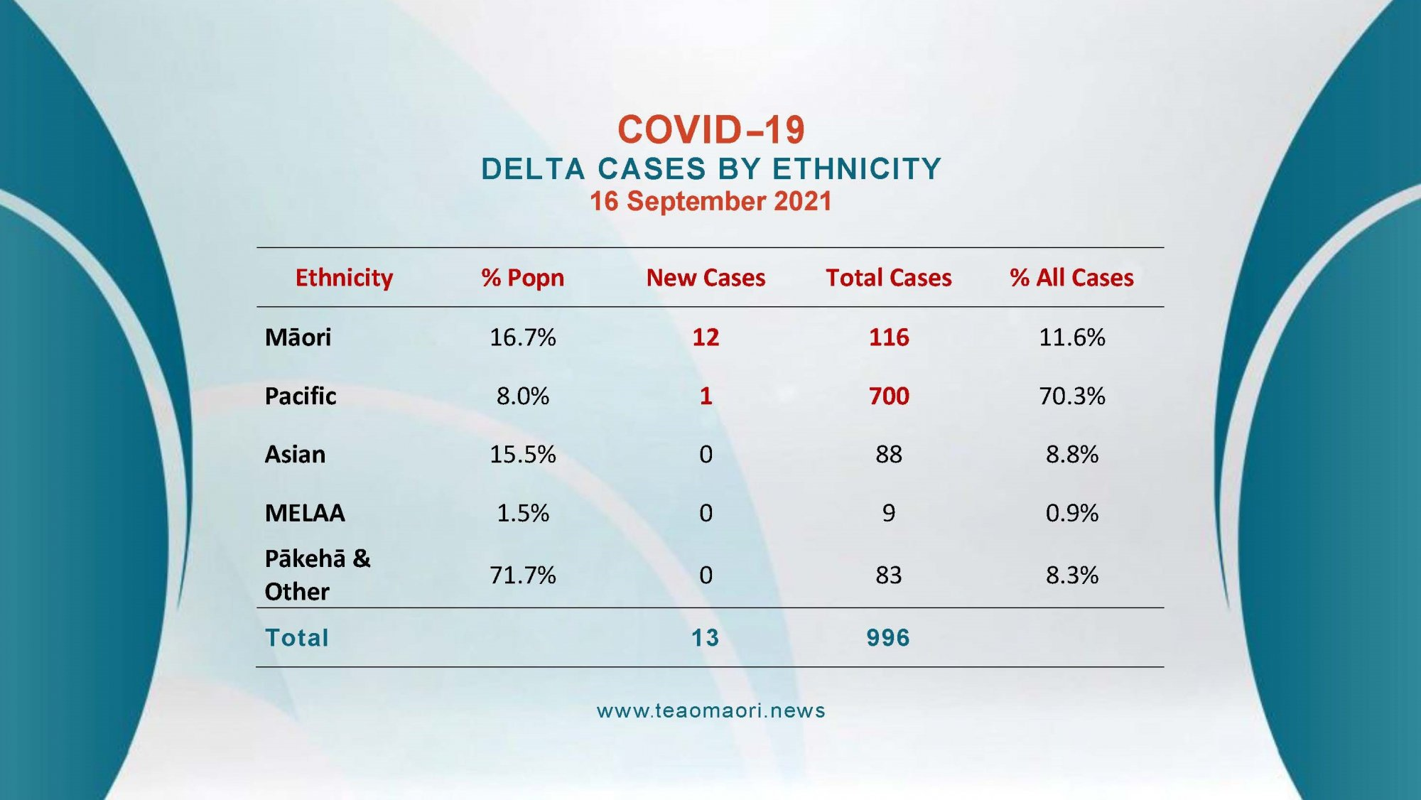 Delta Cases By Ethnicity 17092021