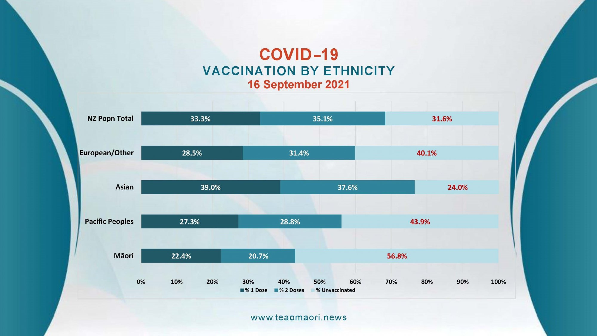 Vaccination by ethnicity 17/09/2021