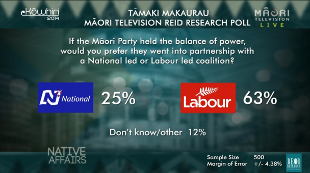 Native Affairs - Kōwhiri 14 Coalition Poll results