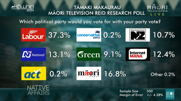 Native Affairs - Kōwhiri 14  Party Vote Poll results